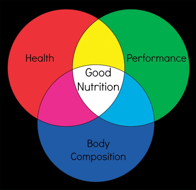 Good Nutrition Ven